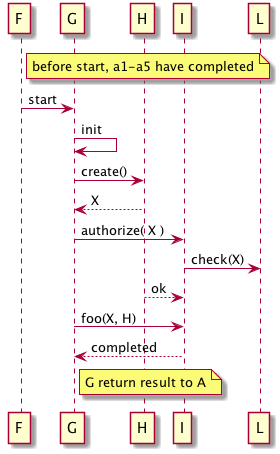 Tip 6 11 use sequence diagrams to describe or specify runtime example ccuart Gallery